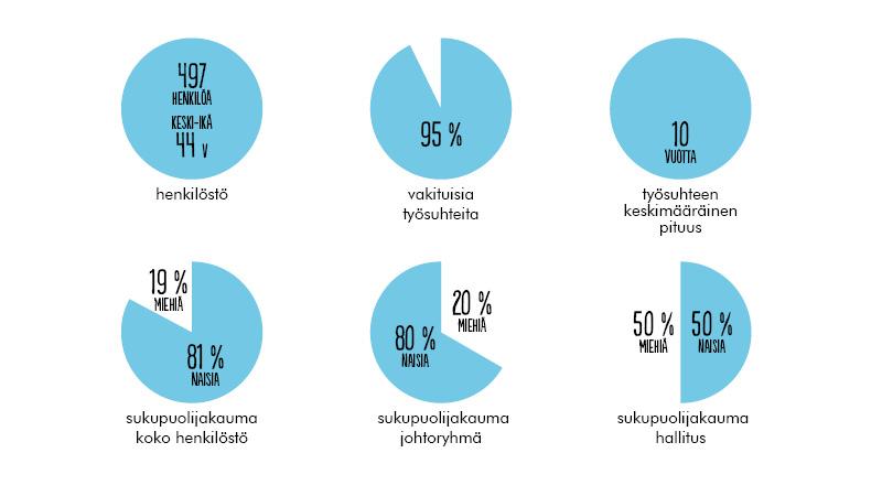 Henkilöstö 497 Työntekijöiden keski-ikä 44 vuotta Työsuhteista vakituisia 95 % Työsuhteen keskimääräinen pituus 10 vuotta Henkilöstöstä 19 5 on miehiä ja 81 % on naisia. Leijonan johtoryhmästä vuonna 2019 oli 20 % miehiä ja 80 % naisia. Hallituksessamme oli vuonna 2019 50 % naisia ja 50 % miehiä.