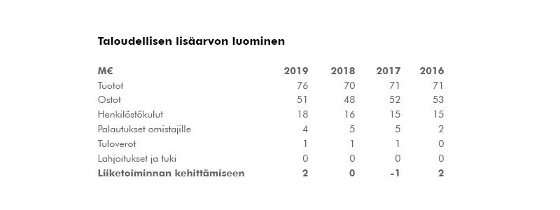 Taloudellisen lisäarvon luominen 2019 Tuotot 76 Ostot 51 Henkilöstökulut 18 Palautukset omistajille 4 Tuloverot 1 Lahjoitukset ja tuki 0 Liiketoiminnan kehittämiseen 2 Luvut esitetty miljoonina euroina.