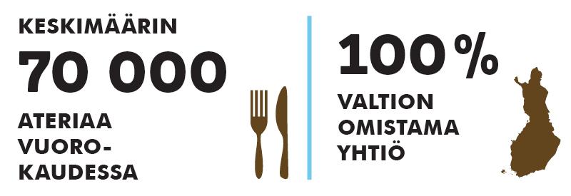 KESKIMÄÄRIN 70 000 ATERIAA VUOROKAUDESSA   100 % VALTION OMISTAMA YHTIÖ